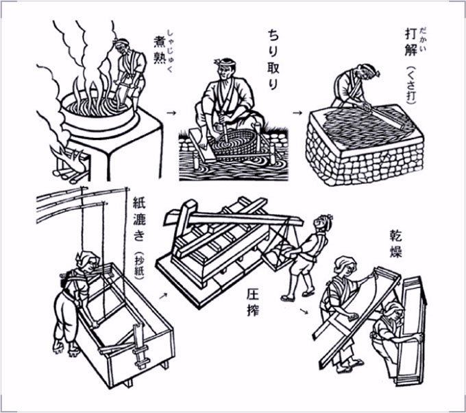 The process of Japanese Traditional Papermaking