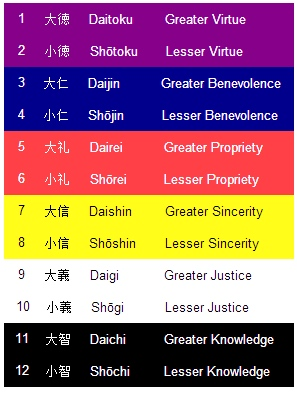 Chart of the Twelve Cap Ranking System Colors attach to each rank